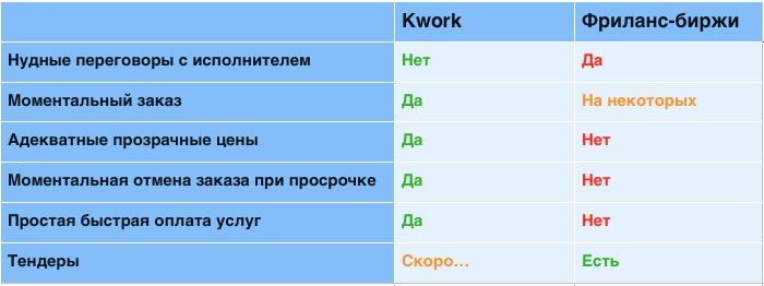 kwork-sravnenie