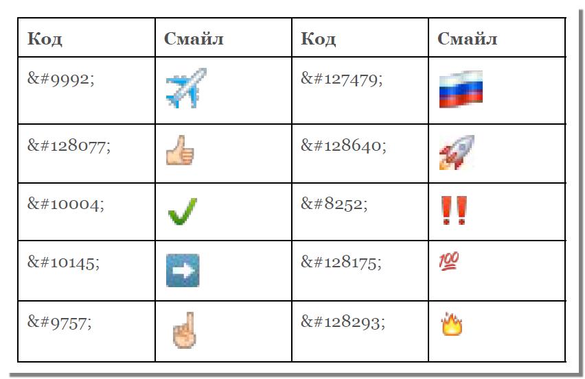 Какие смайлы использовать для постов Вконтакте