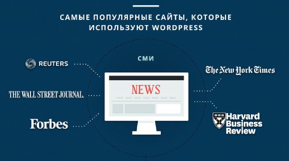 сайты СМИ и прессы
