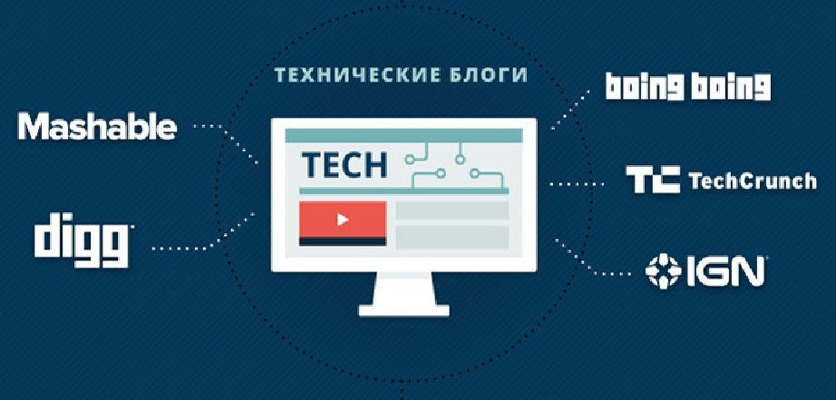 технические блоги на Вордпресс